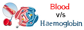 Blood vs Haemoglobin
