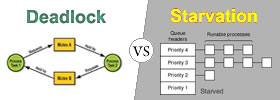 Deadlock vs Starvation