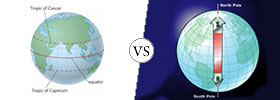 Equator vs Poles