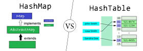 HashMap and HashTable