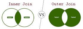 Inner Join vs Outer Join