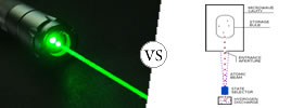 Difference between Laser vs Maser