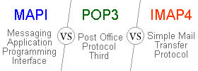 MAPI vs POP3 vs IMAP4