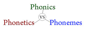 Phonics vs Phonetics vs Phonemes
