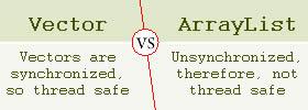 Vector vs ArrayList