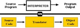 Interpreter vs Translator in Programming