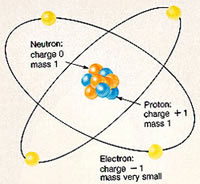 relationship between atoms molecules and macromolecules