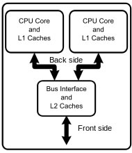 analysis of the cpu central processing unit and comparison between the processors of amd and intel Did not completely lineup between the different processors the information the history of the central processing unit (cpu) is in all respects a relatively intel dominated cpu infancy.