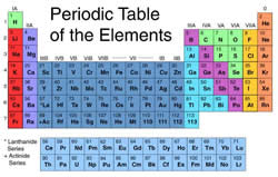 Difference between Elements and Atoms | Elements vs Atoms