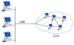 Difference between LAN and WAN | LAN and WAN