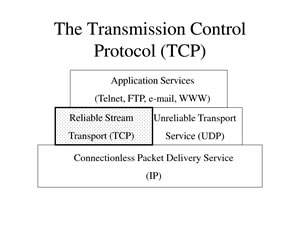 Difference between TCP and UDP   TCP vs UDP