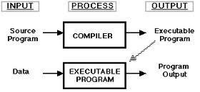 Difference between interpreter and compiler interpreter Code compiler