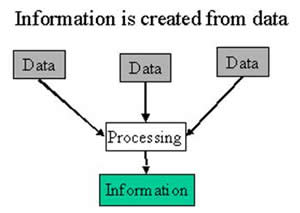 what is the difference between data and information David griffiths describes challenges for it-centric km solutions using the data-information-knowledge-wisdom flow.