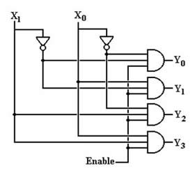 Difference between Demultiplexer and Decoder