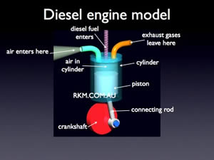 Difference between Petrol Engine and Diesel Engine