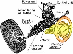 Difference Between Power Steering And Hydraulic Steering Power