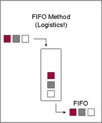 Difference between FIFO and LIFO   FIFO vs LIFO