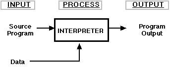 relationship between source code machine and bytecode