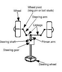 Difference between Power Steering and Mechanical Steering