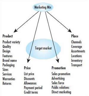 Marketing management quiz pdf
