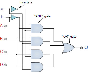multiplexer logic diagram and truth table difference between multiplexer and encoder multiplexer
