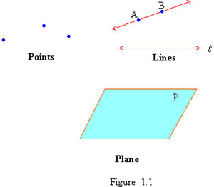 points lines and planes Points, lines, and planes refer to the figure 1 name a line that contains point e 2 name a point contained in line n 14- b 3 what is another name for line p dc (dc) 4 name the plane containing lines n and p draw and label a figure for each relationship date period 5 point k lies on rt.