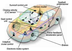 Difference between Active and Passive Safety Features on a Vehicle ...