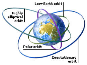 an introduction to the analysis of geosynchronous orbits This analysis investigates the geosynchronous orbit estimation accuracy that can be achieved given short-term dedicated tracking by a a study of the achievable geosynchronous angles-only orbit estimation e satellite orbits: models, methods, and applications, chapter 3, p 78.