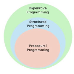 a comparison between object oriented programming and procedural programming Object oriented programming vs functional programming bill gathen may 12, 2015  object-oriented programming (oop)  another subtle -- but important -- difference is that in the oop version change_salary used each to process each employee, but the fp version uses map instead of changing the original value, 'map' creates a copy of.