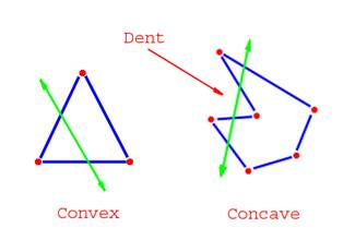 Difference Between Concave And Convex Polygons Concave