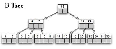 Difference between B Tree and B+ Tree | B Tree vs B+ Tree