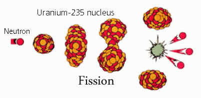 Difference between Fission and Fusion | Fission vs Fusion