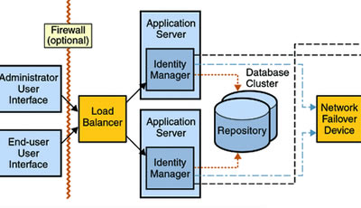 Key Differences Between Web server and Application server