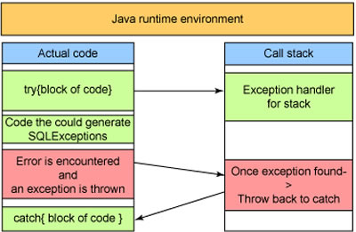 Difference between JDK and JRE | JDK vs JRE