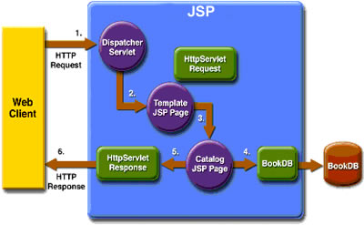 Difference between JSP and Servlet | JSP vs Servlet
