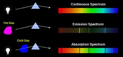Difference between Line Emission Spectrum and Band Emission ...