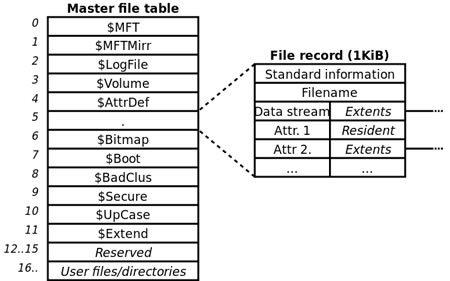 Difference between NTFS and FAT File Systems
