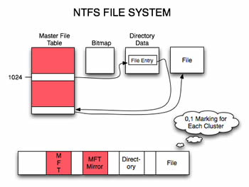 ntfs filing system essay Ntfs or fat you will almost always get the same answer: go for ntfs it has better security better this better that folks, i'm here to tell you that that isn't always the case, nothing is that clear cut (life is never clear cut, rule no1) and that the best solution is to have both file systems.
