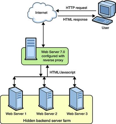 relationship between webserver and application server