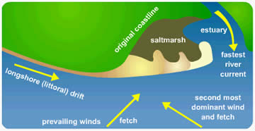 fluvial landforms geography alevel year12 There are a range of landforms created as the result of fluvial erosion the  following  you can find out about landforms created from fluvial deposition here.