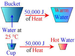 Difference between Temperature and Heat | Temperature vs Heat