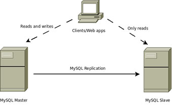 Difference between Database Mirroring and Replication