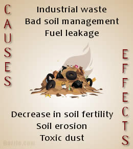 Difference between land pollution and soil pollution for Soil meaning in hindi