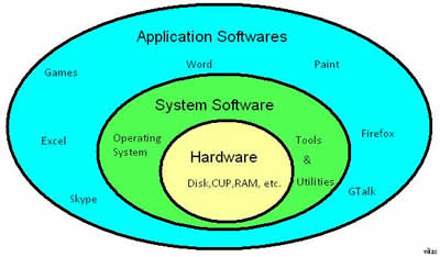 Different Types of Software | Different Types of Software