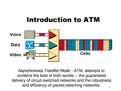 the advantages of using asynchronous transfer mode The purpose of this paper is to summarize the asynchronous transfer mode (atm) technology and determine where it is in its evolutionary development.