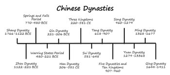 similarities between the history of the roman empire and han china Ap world history 2010 scoring guidelines differences, including however, han china dealt with the turkic huns through the tribute systems, thus there is no valid thesis because the essay attempts to show a difference between han and rome in terms of the roman republic.