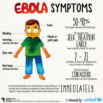 Ebola Virus and Disease