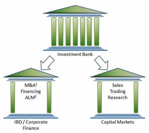 investment bank and commercial bank Investment banking is an emerging business vigorously developed by the  industrial and commercial bank of china (icbc) icbc, with its prominent  advantages.