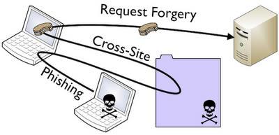 relationship between csrf and xss