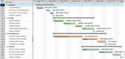 Difference between gantt and pert chart gantt vs pert chart a gantt chart is a bar graph that was introduced by henry gantt and is used to illustrate a project schedule gantt developed the chart during the ccuart Choice Image